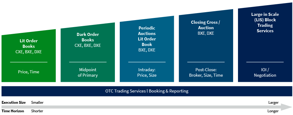 Trading Services Overview